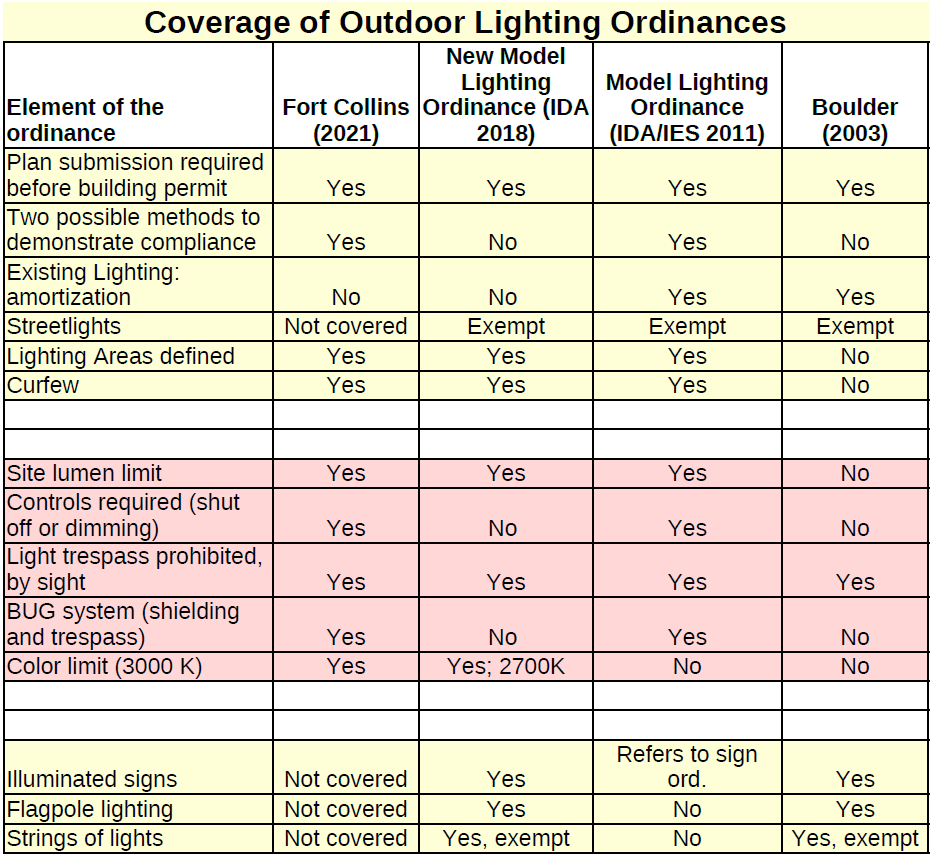 Comparison of Outdoor Lighting Ordinances