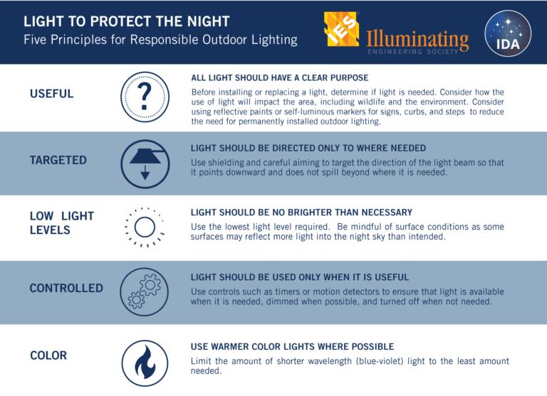 Five Principles of Lighting
